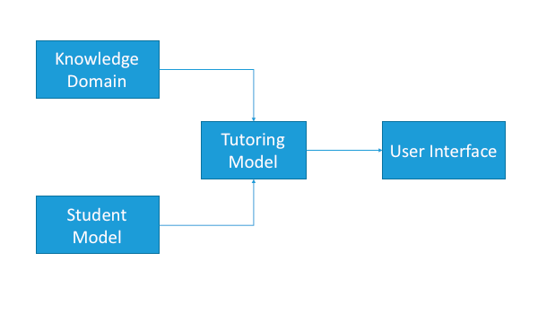 Adaptive e-Learning Architecture
