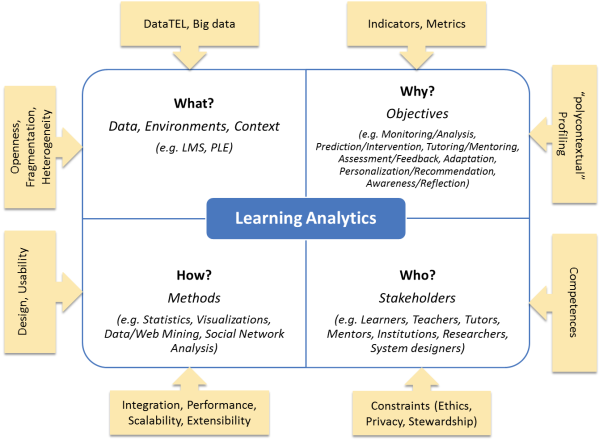 e-Learning Analytics Key Questions
