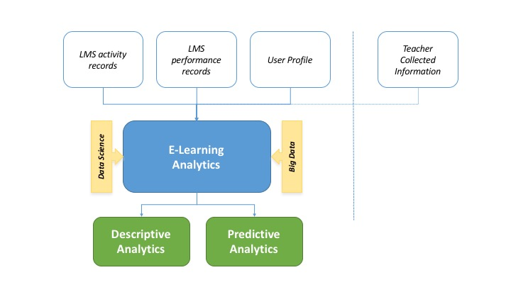 e-Learning Analytics Sources
