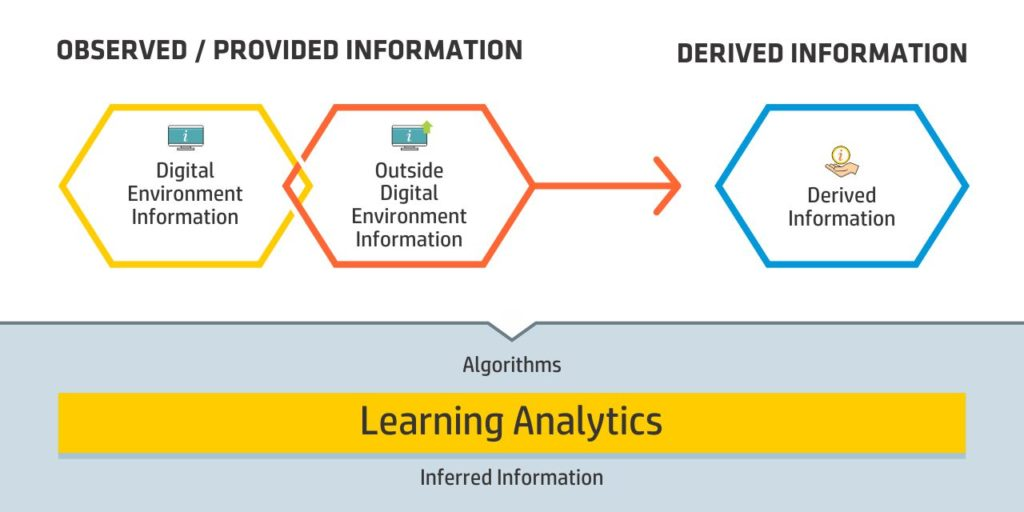 Learning Analytics Tool - Digital Environment