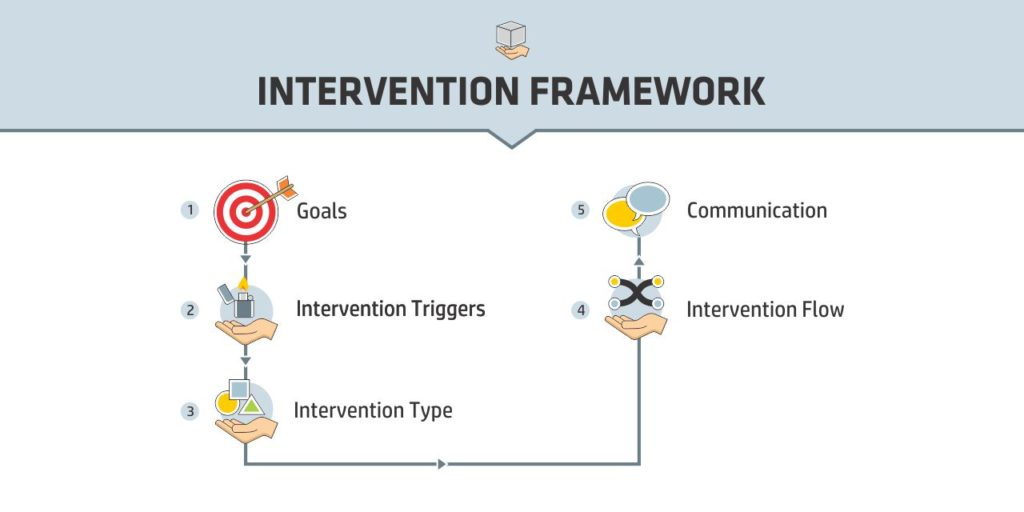 Learning Analytics Tool - Intervention Framework