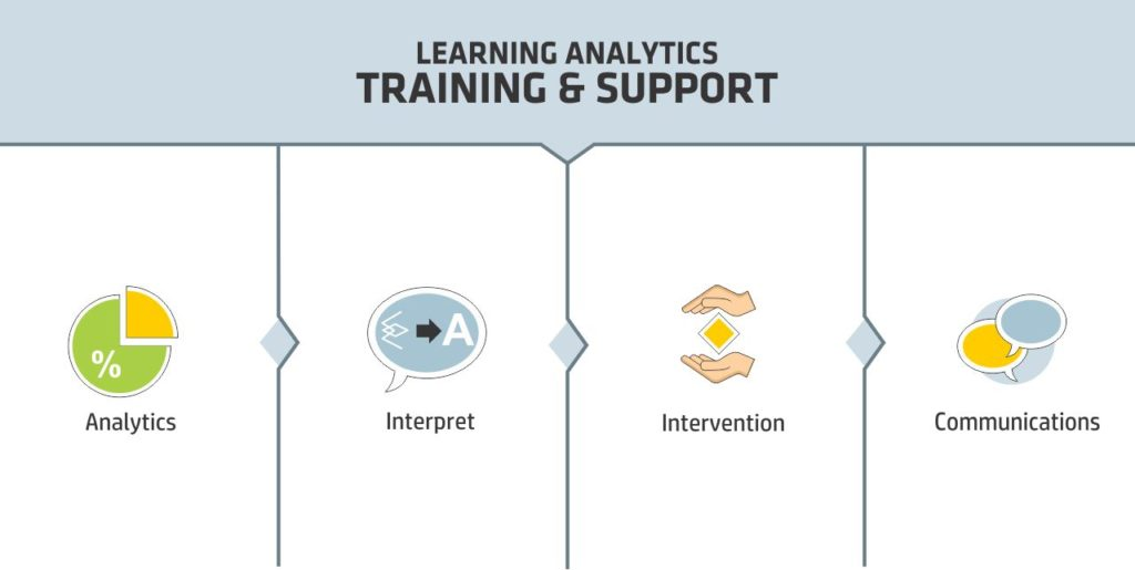 Learning Analytics Tool - Training and Support