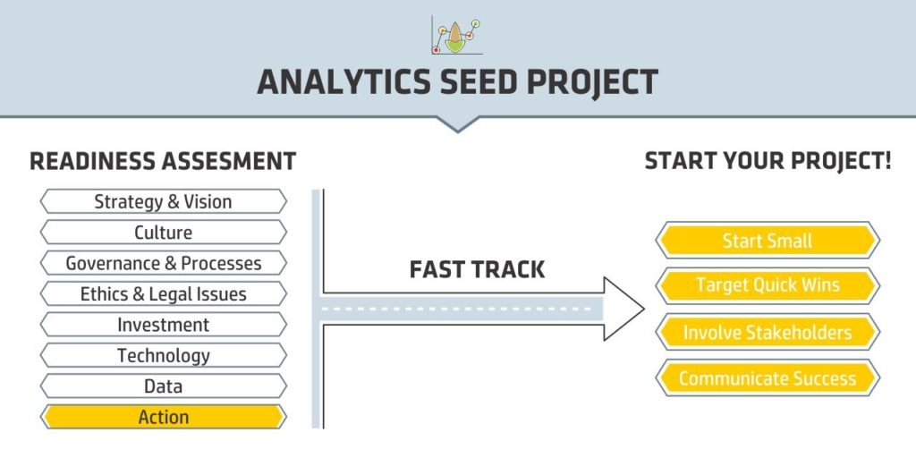 Learning Analytics Tool - Seed Project