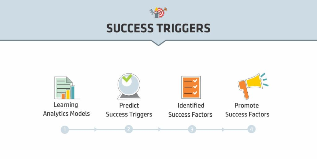 Learning Analytics - Success Triggers