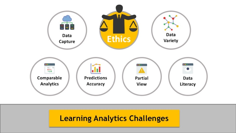 Learning Analytics Challenges