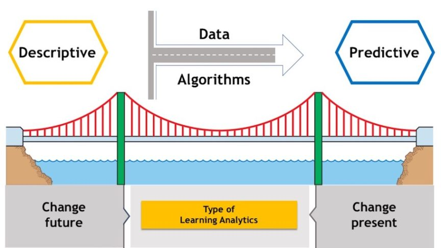 Learning Analytics Analysis