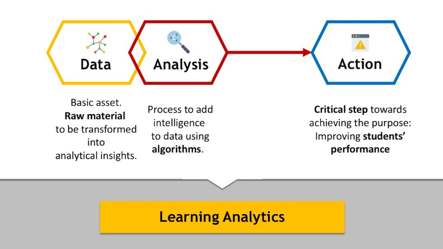 Learning Analytics Components